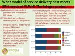 what model of service delivery best meets srh needs of plwh the integra project