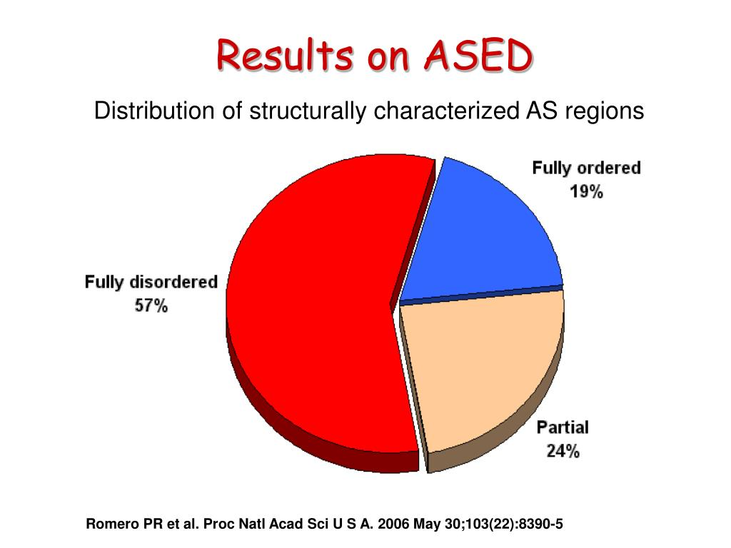 Results on ASED
