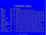 logins table13