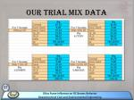 our trial mix data57