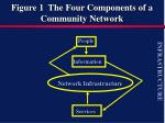 figure 1 the four components of a community network