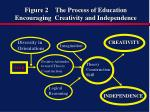 figure 2 the process of education encouraging creativity and independence