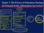 figure 3 the process of education meeting the demand of the information age society