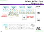 defining the tier 2 layer a longer term effort
