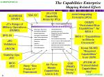 the capabilities enterprise mapping related efforts