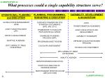 what processes could a single capability structure serve