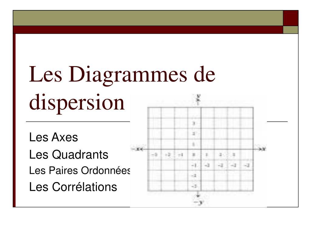 les diagrammes de dispersion l.