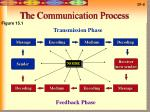 the communication process4