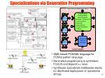 specializations via generative programming