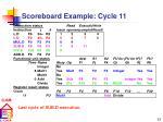 scoreboard example cycle 11