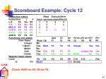 scoreboard example cycle 12