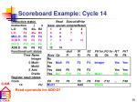 scoreboard example cycle 14