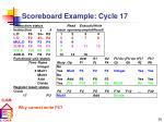 scoreboard example cycle 17