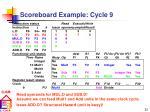 scoreboard example cycle 9
