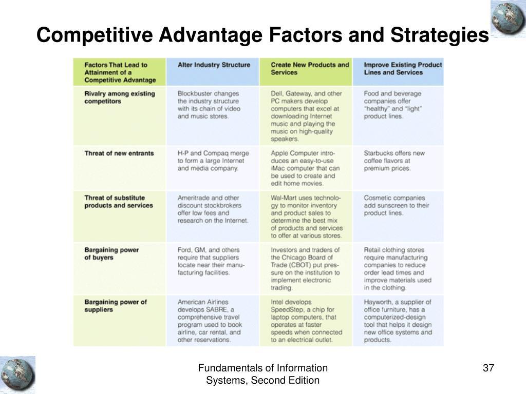 Competitive Advantage Factors and Strategies