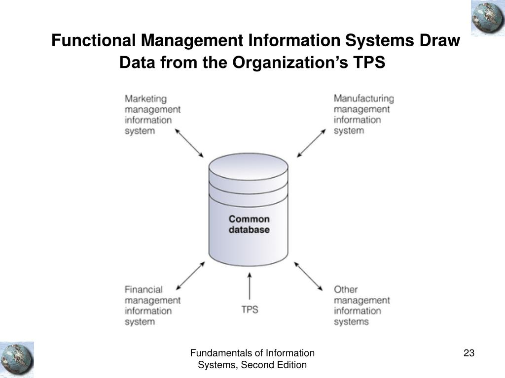 Functional Management Information Systems Draw Data from the Organization's TPS