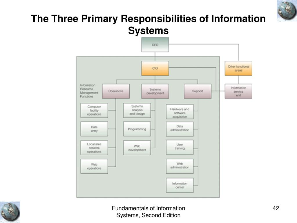 The Three Primary Responsibilities of Information Systems