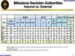 milestone decision authorities internal vs external