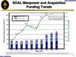soal manpower and acquisition funding trends