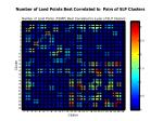 number of land points best correlated to pairs of slp clusters