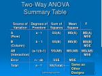 two way anova summary table