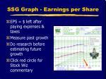 ssg graph earnings per share