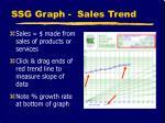ssg graph sales trend