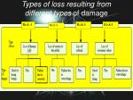 types of loss resulting from different types of damage