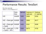 performance results terasort