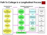 path to college is a longitudinal process