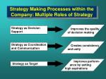 strategy making processes within the company multiple roles of strategy
