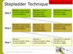 stepladder technique