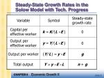 steady state growth rates in the solow model with tech progress