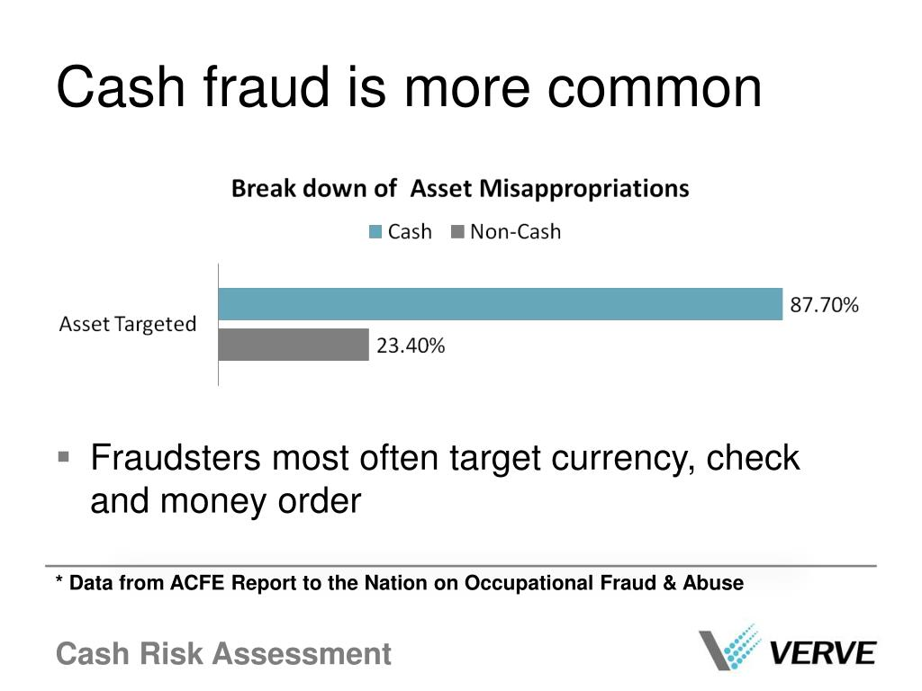 Cash fraud is more common