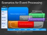 scenarios for event processing