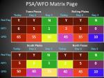 psa wfo matrix page