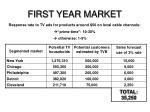 first year market