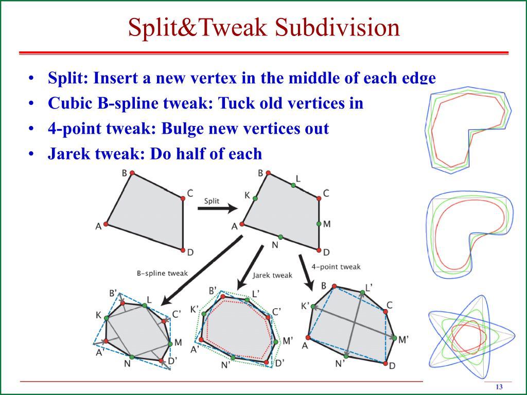 Split&Tweak Subdivision