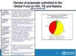 review of proposals submitted to the global fund on hiv tb and malaria hildy fong cah who 2007