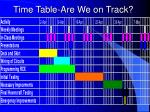 time table are we on track