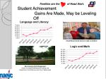 student achievement gains are made may be leveling off24