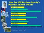 how far will kershaw county s potential visitors travel
