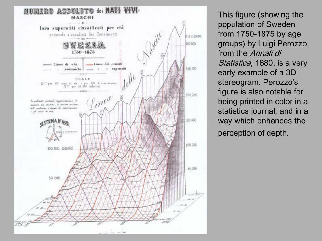 This figure (showing the population of Sweden from 1750-1875 by age groups) by Luigi Perozzo, from the