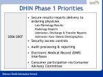 dhin phase 1 priorities