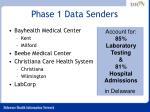 phase 1 data senders