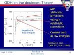 gdh on the deuteron theory