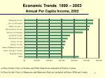 economic trends 1999 2003 annual per capita income 2002