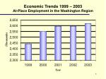 economic trends 1999 2003 at place employment in the washington region