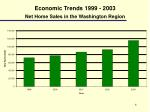 economic trends 1999 2003 net home sales in the washington region