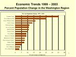 economic trends 1999 2003 percent population change in the washington region